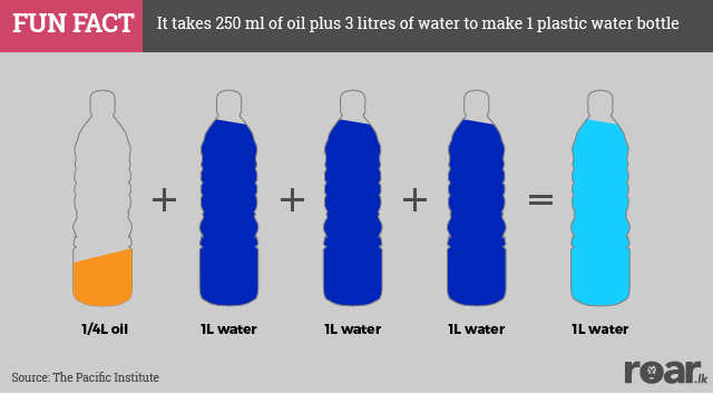 What it takes to make a plastic bottle of water