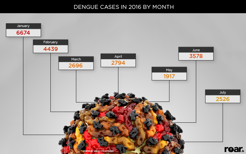 Data sourced from website of the Epidemiology Unit. Statistics displayed are as at July 19, 2016.