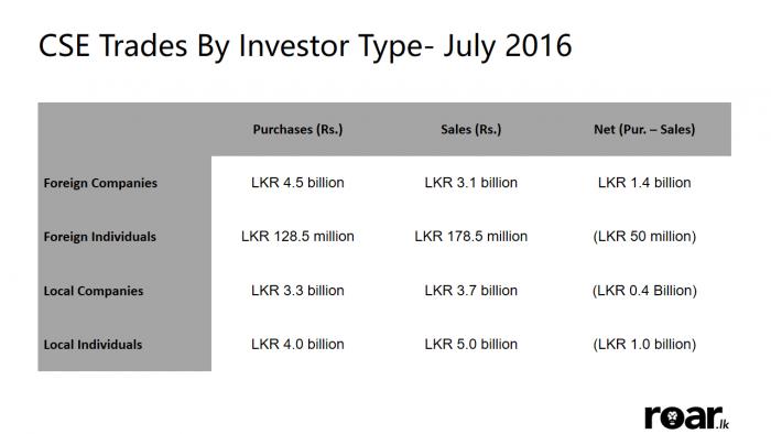Stock Market performances - July 2016